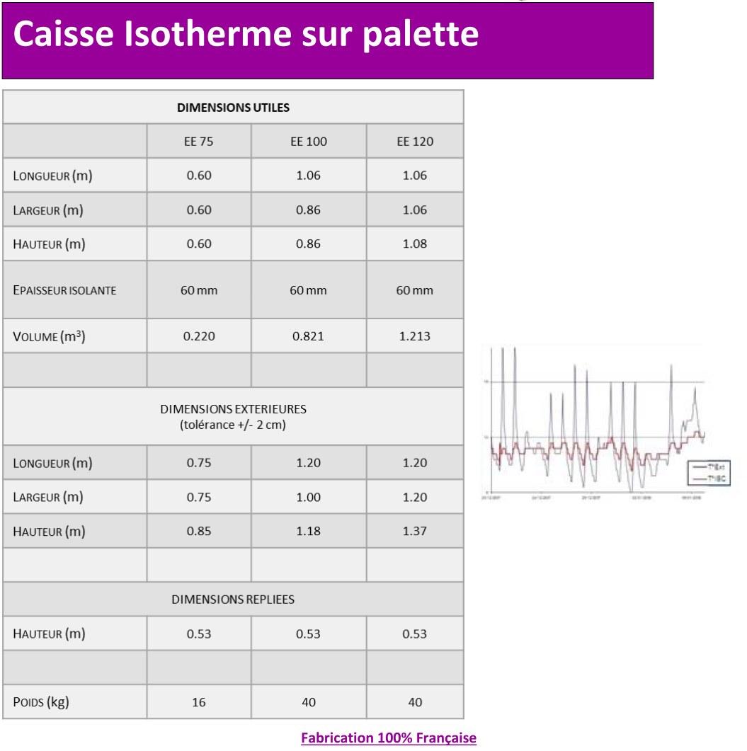 Caratéristiques de la caisse isotherme sur palette