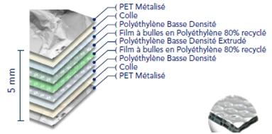 Caractéristique carton Isotherme